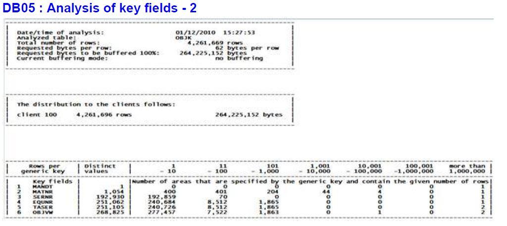 Abap binary search performance