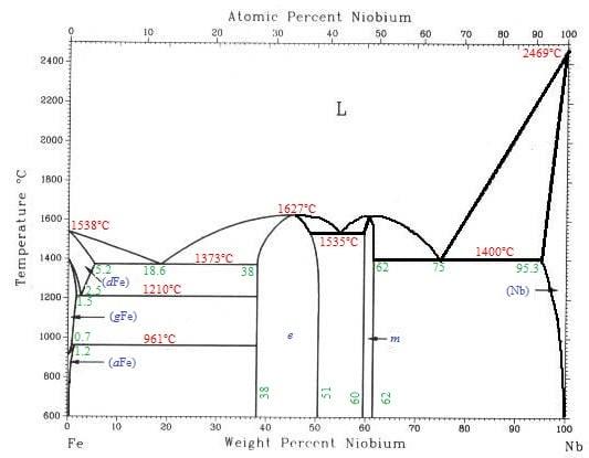 quiz on phase diagrams proprofs quiz : phase diagram quiz - findchart.co