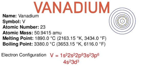 Vanadium Atomic Number Which answer is the el...