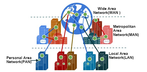 Lan man wan diagram auto electrical wiring diagram what is used to communicate from one city to another proprofs rh proprofs com man network diagram lan wan man pan diagram ccuart Choice Image
