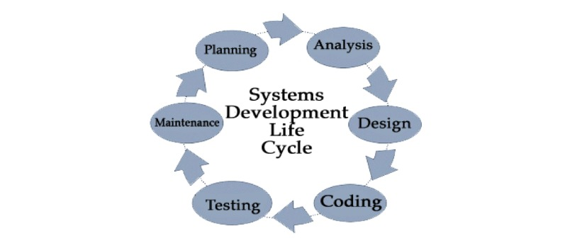 What is the purpose of the System Development Life Cycle