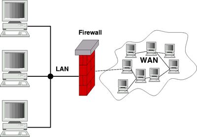 firewalls proprofs : firewall diagram - findchart.co
