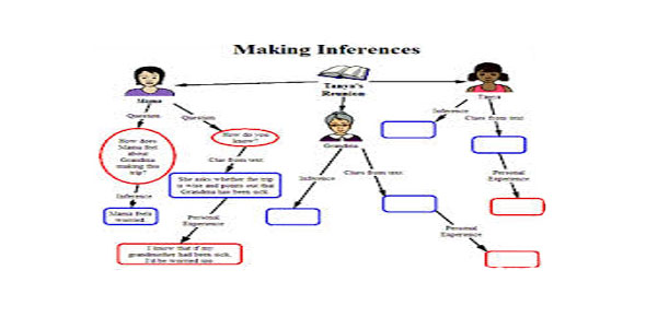 Making Inference Quizzes & Trivia