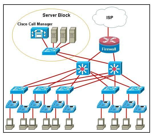 Cisco Review - ProProfs Quiz on wall mount network idf, intermediate distribution frame idf, fiber optic idf, data rack idf, diagram of network idf,