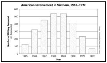 Chapter 19 Test - Vietnam
