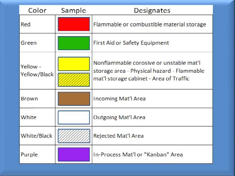 5s-Standard-Colors 5s Standardize Checklist What phase of 5s are we