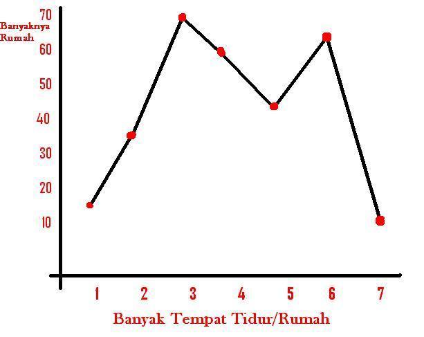 Statistika proprofs quiz diagram garis pada gambar berikut ini menunjukan distribusi banyaknya tempat tidur per rumah dari masing masing jenis rumah modus dari diagram tersebut ccuart Gallery