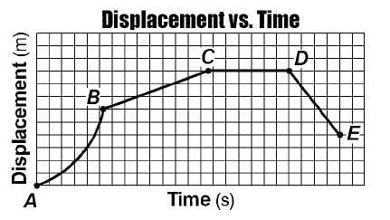 Printables Graphing Motion Worksheet graphing motion quiz proprofs the displacement time graph below represents of a cart initially moving forward along straight line during which interval is moving