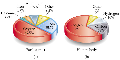 a description of silicon and oxygen as the two most common chemical elements in the earths crust Elements in the earth's crust the elements oxygen and silicon make up most of the earth's feldspar is the most common mineral in the earth's crust.