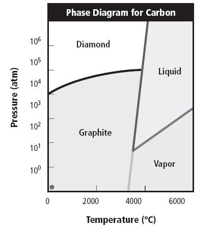 Find The Point On The Graph At Which Carbon Exists In 3 Phases