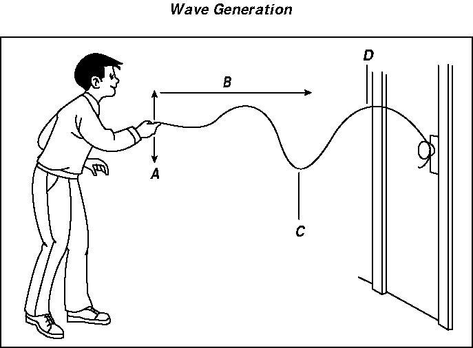 Chapter 15 - Characteristics Of Waves