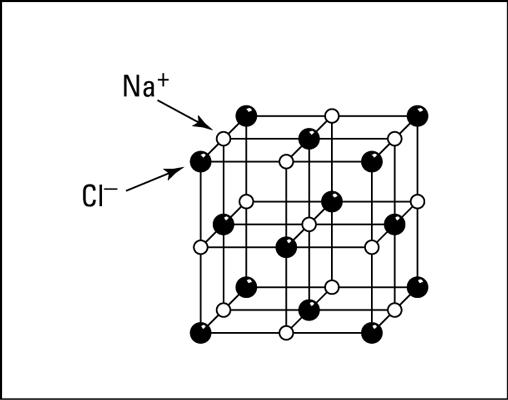 simple molecules quiz