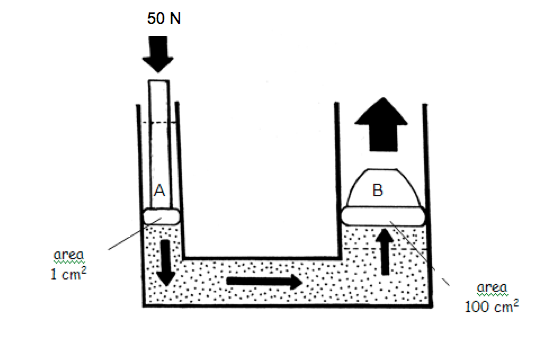 The Diagram Below Shows A Simple Hydraulic System1 Use To Lift Up