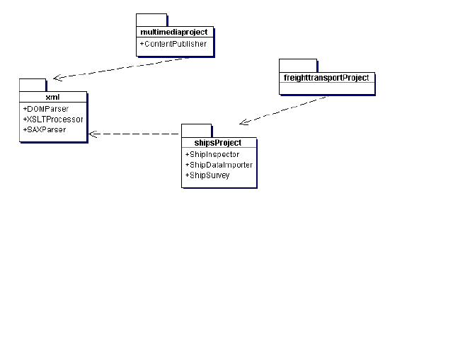 Uml test1 proprofs quiz packet diagrams true or false does the multimediaproject package depend on the xml package does the contentpublisher class depend on the xsltprocessor ccuart Images