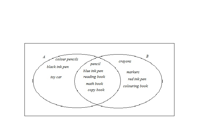The Venn Diagram Below Shows Sets A And B Where A Represents The
