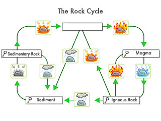 Rock cycle diagram unmasa dalha rock cycle diagram ccuart Images