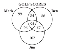 quiz math feb 9 and 10 proprofs quiz Sets and Venn Diagrams Problems jim ben and mark played in a four day golf tournament the four scores for each golfer are shown in the venn diagram below what is the lowest score that