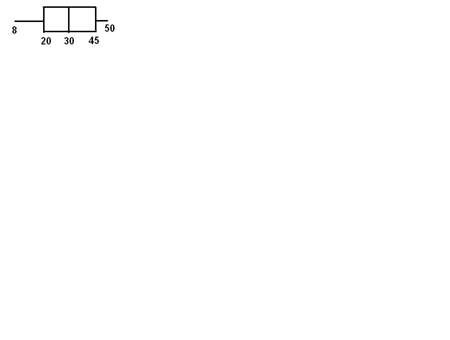 Five Number Summary And Box And Whisker Plot