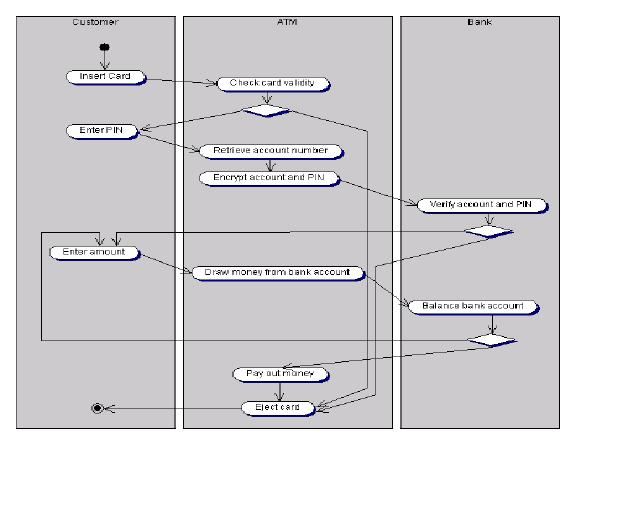 Uml test1 proprofs quiz does the below activity diagram contains any fork nodes ccuart Image collections