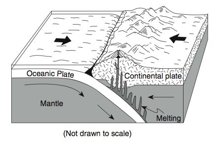 Types Of Plate Boundaries Diagram