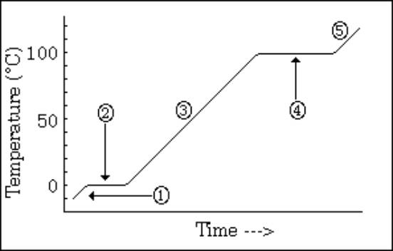 Unlabeled Phase Change Diagram House Wiring Diagram Symbols