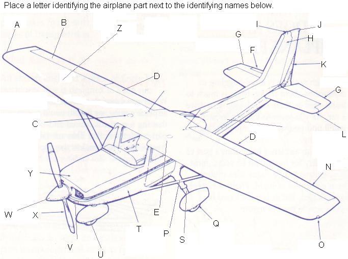 Parts Of Airplane Diagram