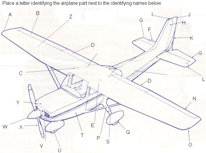 Diagram Of The Aircraft Engine
