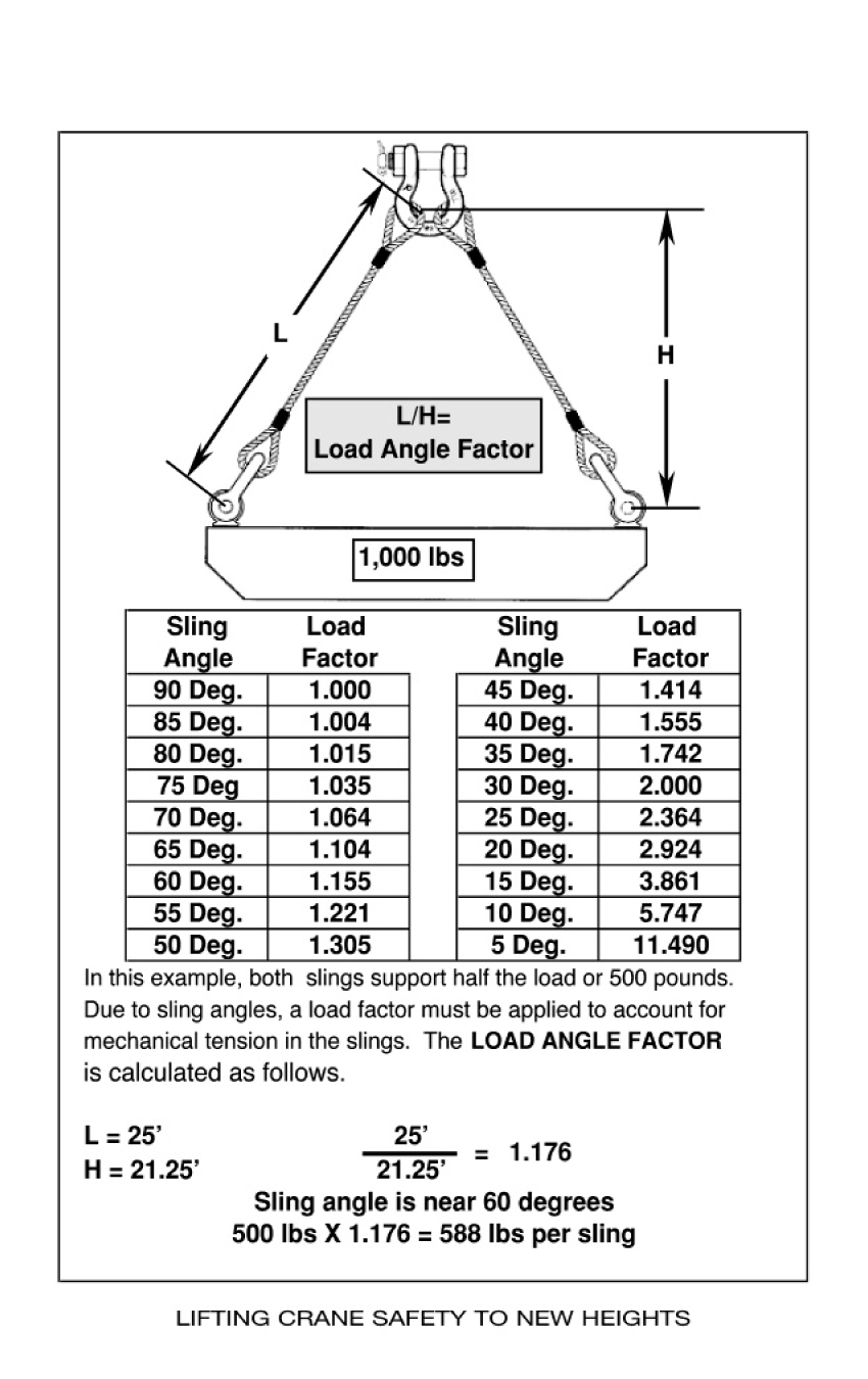 Lifting Crane Safety - ProProfs Quiz