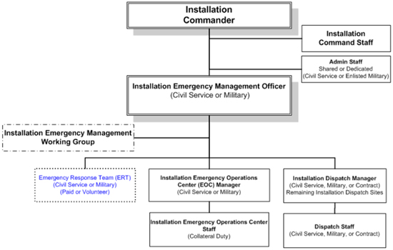 Five Phases Of Emergency Management
