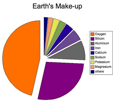 chemical earth summary The chemical earth (prelim chem) - hornsby girls' high study notes define elements, compounds, mixtures (in terms of particle theory – define that too) element: a pure substance which cannot be decomposed into simpler substances.