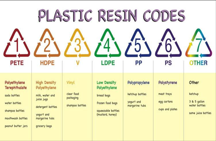 Plastic Recycling Numbers Changes In Plastics Recycling Effective