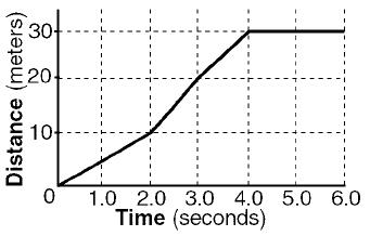 The distance-time graph below represents the position of an object moving in a straight line. What is the speed of the object during the time interval t ...