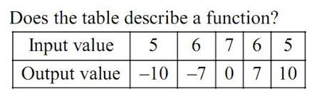 Ch. 1 & 2 Assessment