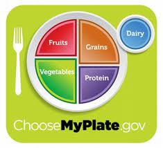Choose My Plate Knowledge Quiz