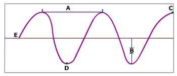 Properties Of Waves - ProProfs Quiz