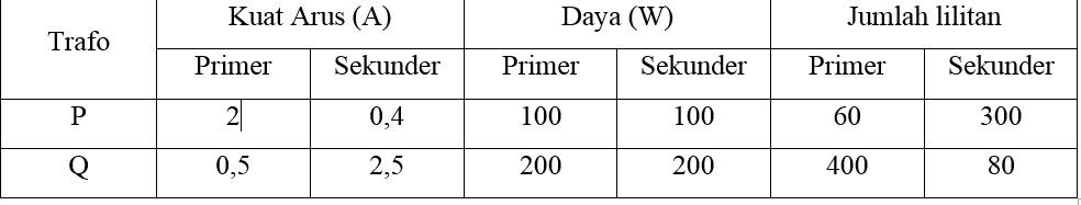Termometer Fahrenheit Menunjukkan - ProProfs Quiz