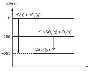 Ton kim a proprofs quiz perhatikan diagram tingkat energi berikutsarnya perubahan entalpi reaksi adalah ccuart Images