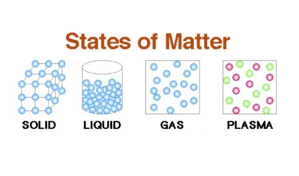 states of matter quiz proprofs quiz. Black Bedroom Furniture Sets. Home Design Ideas