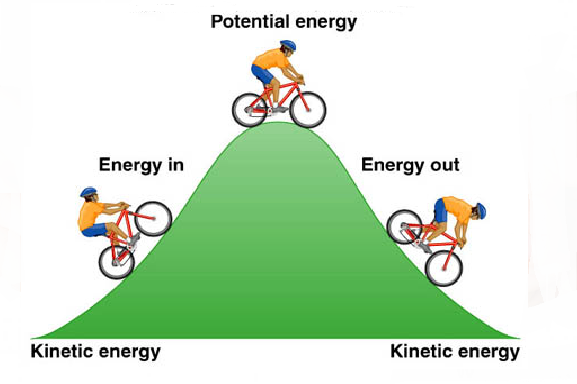 Image result for kinetic and potential energy example