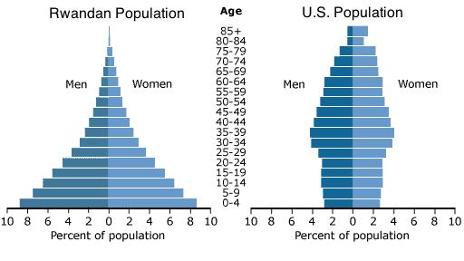 Population Ecology Test - ProProfs Quiz