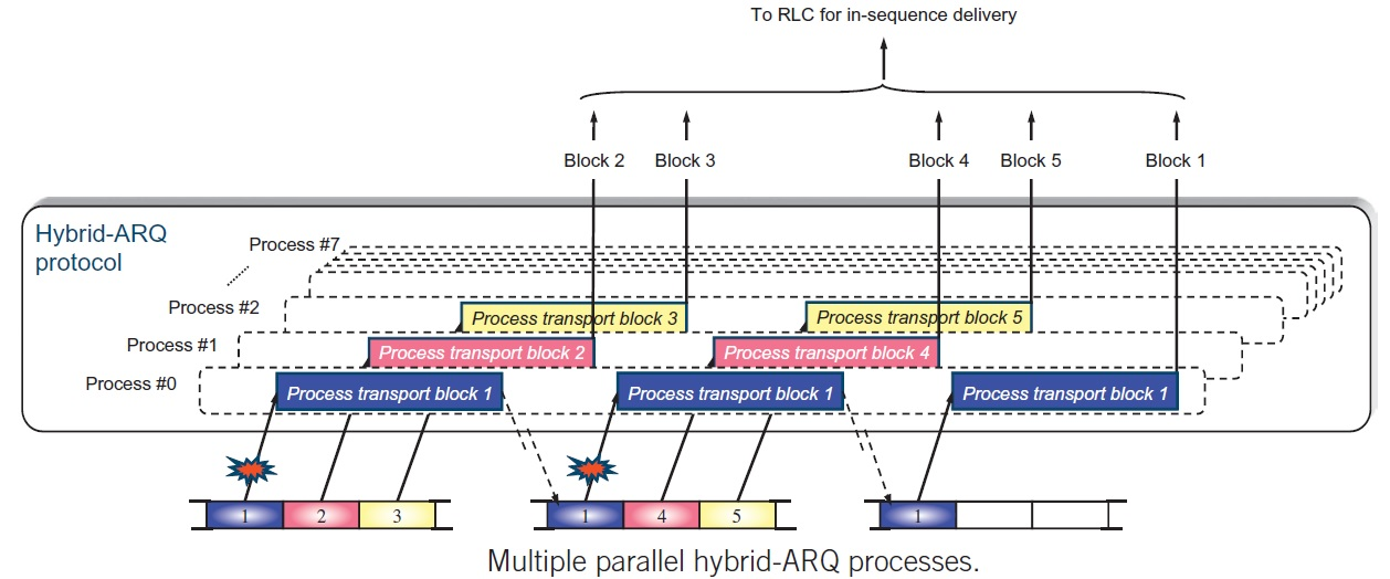 4g lte lte advanced for mobile broadband pdf