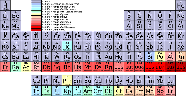 Test your knowledge on elements proprofs quiz what is the first element in the periodic table urtaz Image collections