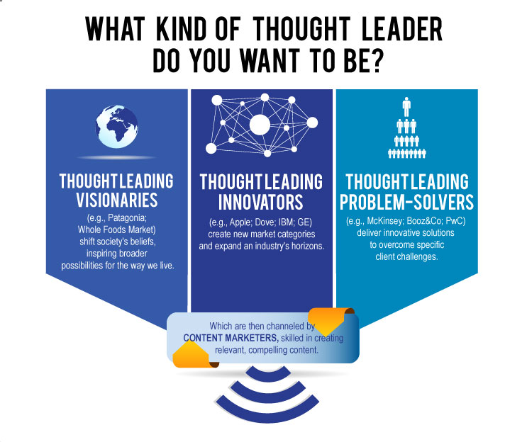 Thought Leadership Self-Assessment