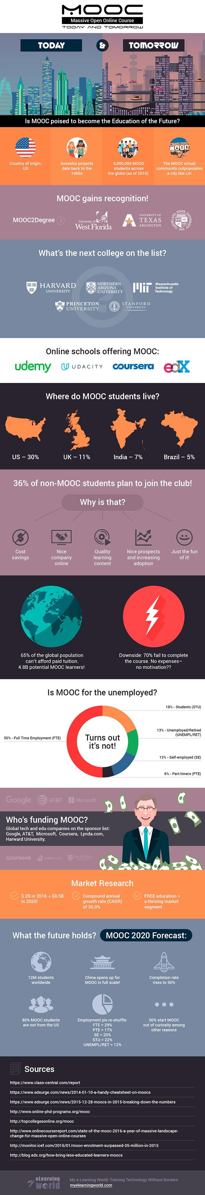 MOOC Development Platform