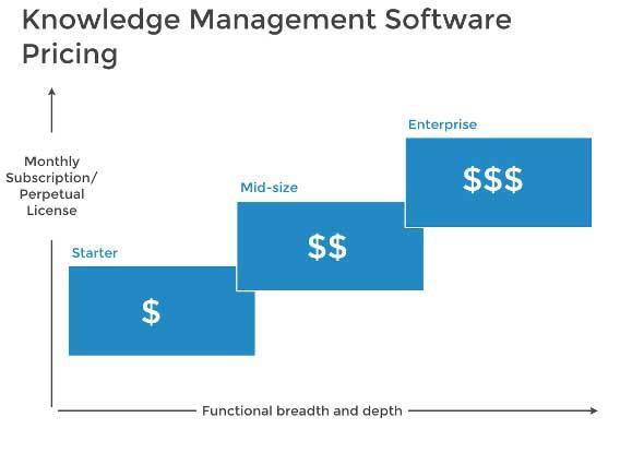 Best Knowledge Base Management Software
