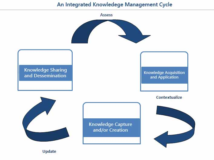 Integrated Knowledge Management Cycle