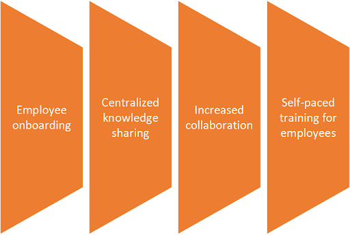 centralized knowledge sharing