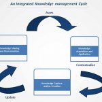 Integrated-Knowledge-management