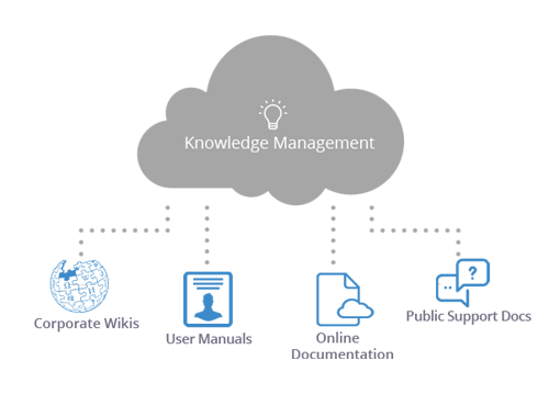 Self-service cloud knowledge base