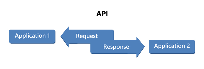 How Does Tin Can API Work
